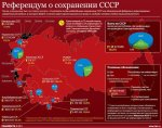О правовых последствиях волеизъявления народов Союза ССР,  выраженной на Референдуме 17 марта 1991года
